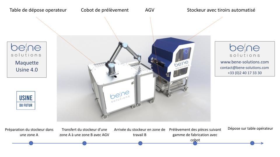 Démonstrateur avec Stockeur composé de tiroirs automatisé